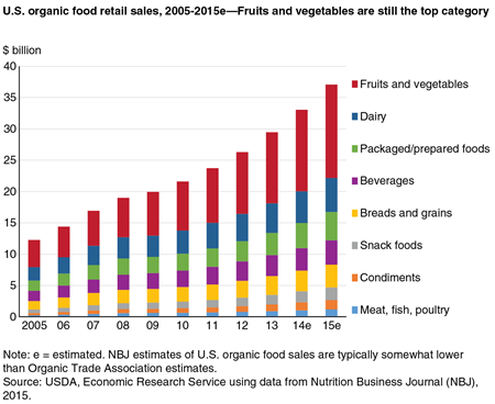 U.S. organic food retail sales, 2005-2015e—Fruits and vegetables are still the top category