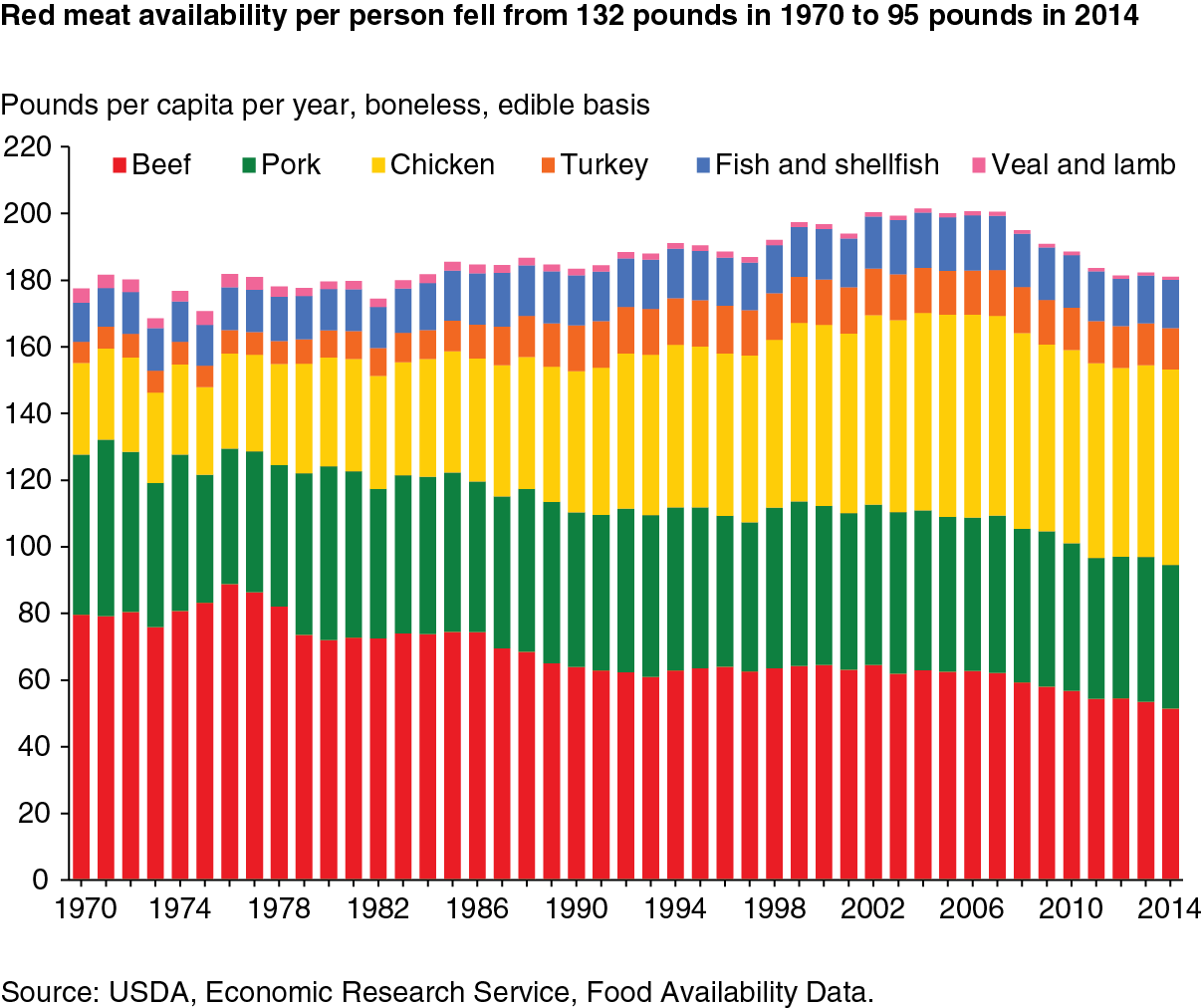 Usda ers us per capita availability of red meat poultry and download higher resolution chart 1207 pixels by 1012 150 dpi nvjuhfo Gallery