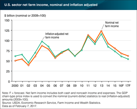 A line chart showing the U.S. farm sector's net farm income forecast from 2000-2017.