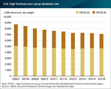 Domestic use of high fructose corn syrup continues to decline