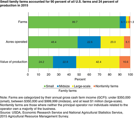 Small family farms accounted for 90 percent of all U.S. farms and 24 percent of production in 2015