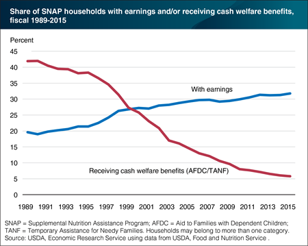 SNAP increasingly serves the working poor