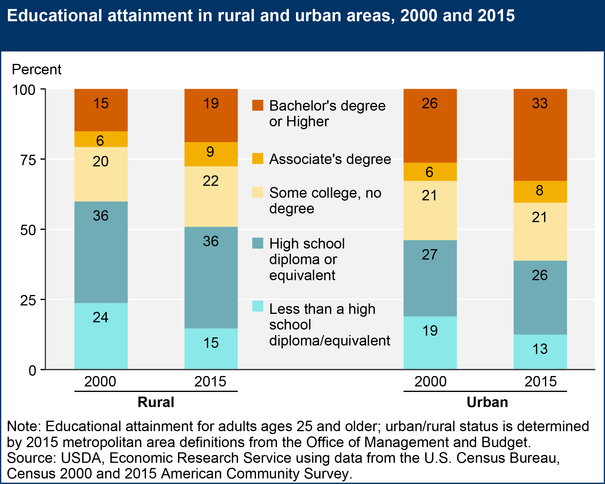 rural and urban education The social impact of rural-urban migration on  demand for urban basic education although rural migrants and their children have continued to move into.