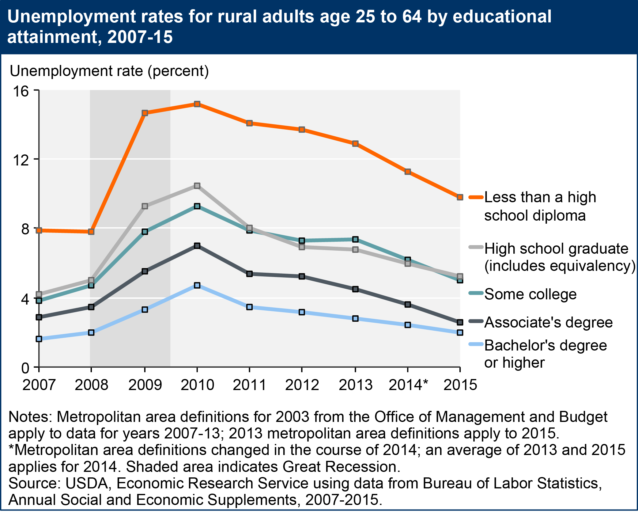 USDA ERS Rural Education - Us map by college attainment