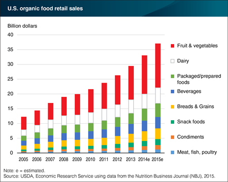 Fruits and vegetables top organic food sales