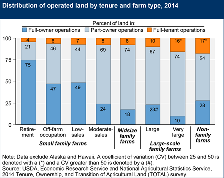 Distribution of operated land by tenure and farm type, 2014
