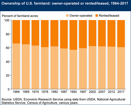 Ownership of U.S. farmland: owner-operated or rented/leased, 1964-2017