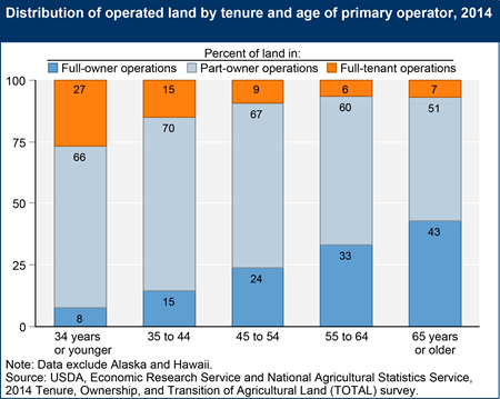Distribution of operated land by tenure and age of primary operator, 2014
