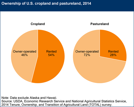 Ownership of U.S. cropland and pastureland, 2014