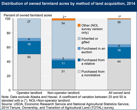 Distribution of owned farmland acres by method of land acquisition, 2014