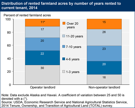 Distribution of rented farmland acres by number of years rented to current tenant, 2014