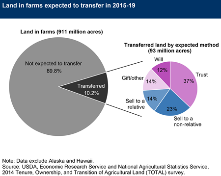 Land in farms expected to transfer in 2015-19