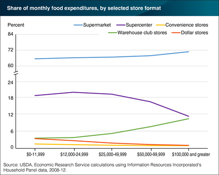 Shares of food spending at supermarkets and warehouse club stores increase as income rises