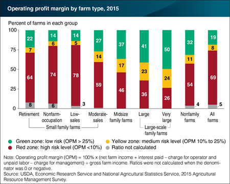 Larger family farms show stronger financial performance than smaller farms