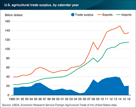 U.S. agricultural exports have historically exceeded imports, leading to trade surplus