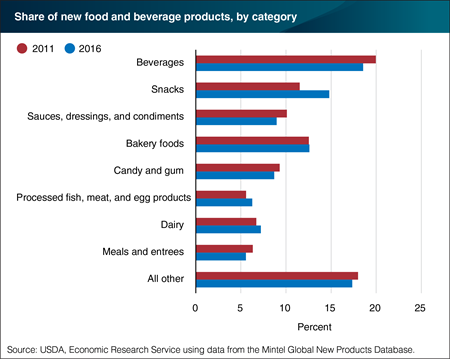 Beverages and snacks accounted for a third of 2016's new food products