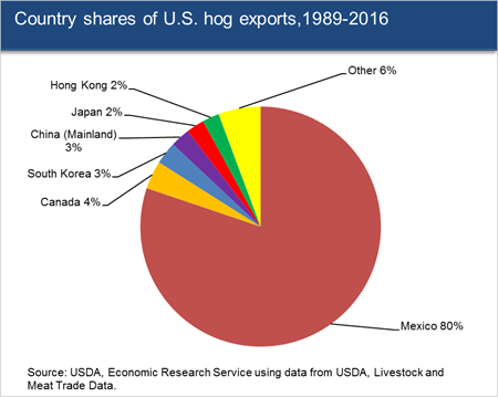 Country shares of U.S. hog exports, 1989-2016