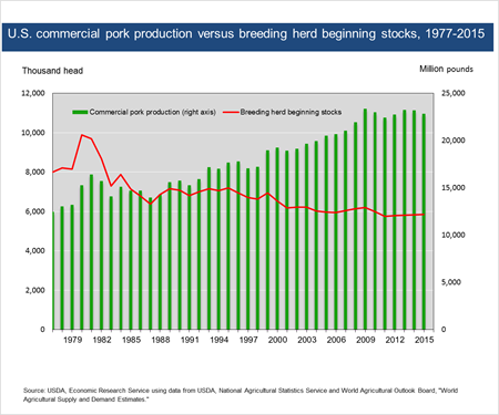 U.S. commercial pork production versus breeding herd beginning stocks, 1977-2015