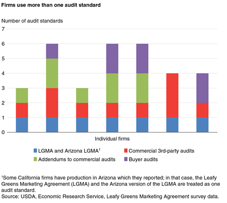 Usda Ers The California Leafy Greens Industry Provides An Example