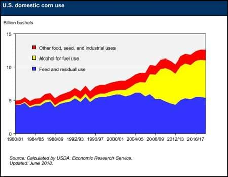 This chart contains information on U.S. domestic corn use