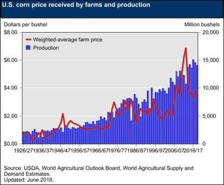 This chart contains informaiton on U.S. corn price received by farms and production