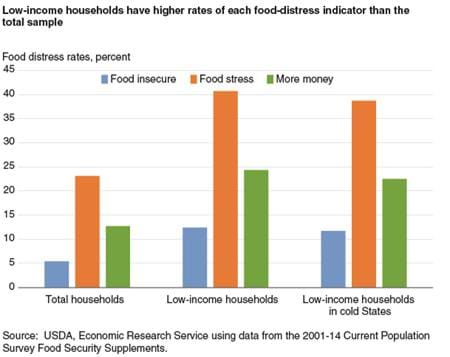 Usda ers unexpected hikes in energy prices increase the for Food bar graph