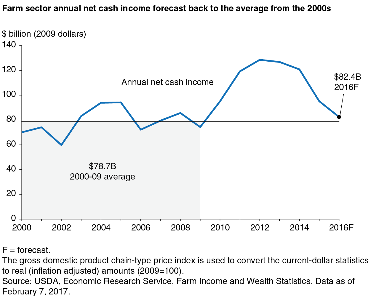 USDA ERS - Examining Farm Sector and Farm Household Income