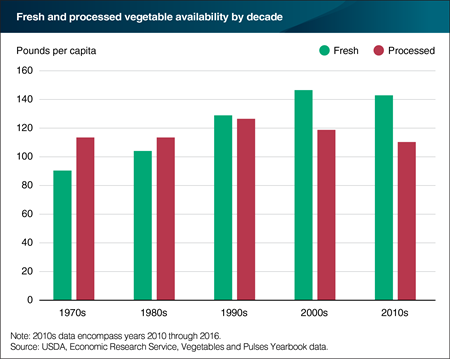 Per capita fresh vegetable availability has grown from the 1970s to the present