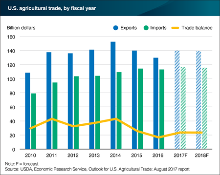 U.S. agricultural exports forecast up in 2017 and slightly down in 2018