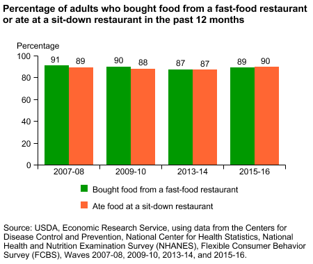 Percentage of adults who bought food from a fast-food restaurant or ate at a sit-down restaurant in the past 12 months