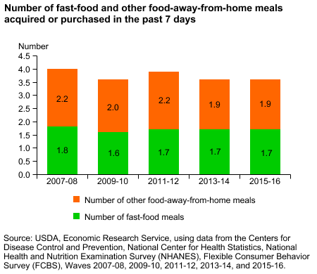 Bar chart showing number of food-away-from-home meals and fast-food meals acquired or purchased in the past 7 days