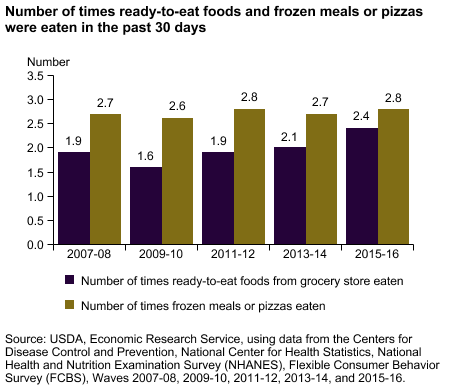 Bar chart showing number of times ready-to-eat foods and frozen meals or pizzas were eaten in the past 30 days