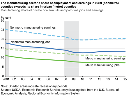 The manufacturing sector's share of employment and earnings in rural (nonmetro) counties exceeds its share in urban (metro) counties