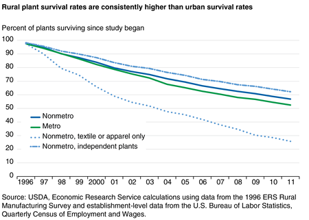 Rural plant survival rates are consistently higher than urban survival rates
