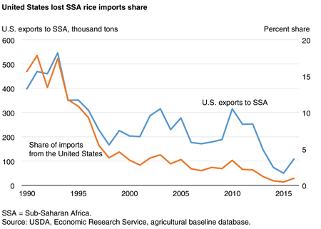 United States lost SSA rice imports share