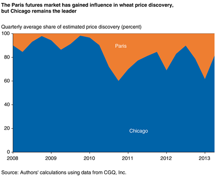 The Paris futures market has gained influence in wheat price discovery, but Chicago remains the leader