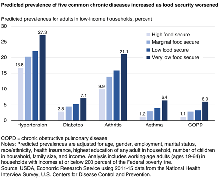 Predicted prevalence of five common chronic diseases increased as food security worsened