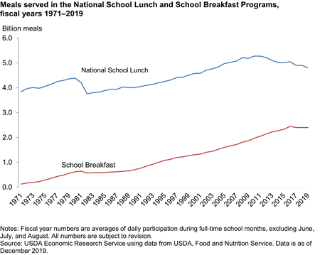 Chart showing meals served in the National School Lunch and School Breakfast Programs, fiscal 1969-2018
