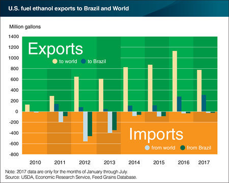 Brazil is a key trade partner for U.S. ethanol markets