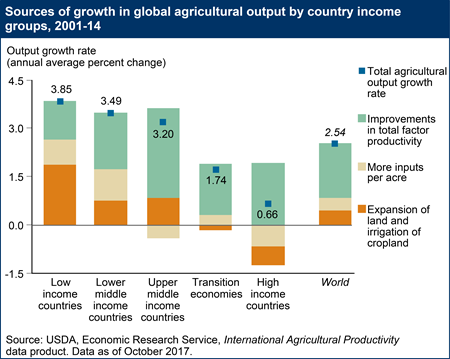 Sources of growth in global agricultural output by country income groups, 2001-14
