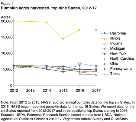 In 2016, Illinois remained the largest producer, harvesting about 2-4 times as many pumpkin acres as any other top State. Pumpkin acreage in New York has declined every year since 2012, while acreages in other States have less noticeable trends.