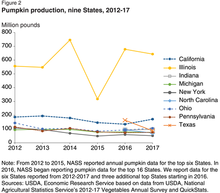 Production increased 45 percent from 2015 largely due to a rebound in Illinois production. Illinois production, though highly variable, is six times the average of the other top eight pumpkin-producing States.