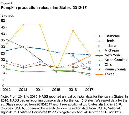 The value of pumpkin production has been highly variable for Illinois, California, and New York. Illinois' production value recovered from a devastating year in 2015, but New York has seen production value drop every year since 2012.