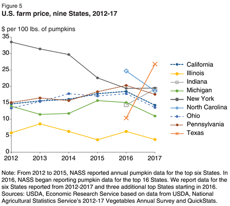 While all States see year-to-year changes in price, New York stands out because prices have declined every year since 2011. Illinois growers consistently receive the lowest price because the majority of their pumpkins are sold for processing.