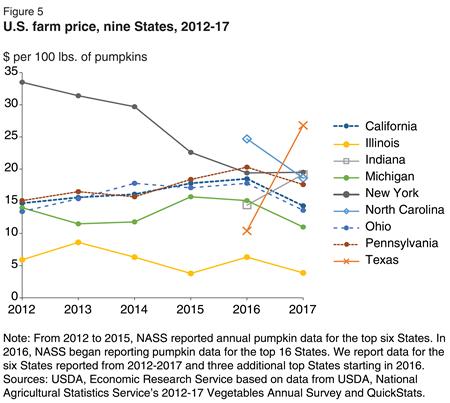 虽然所有州的房价每年都在变化,但纽约的房价从2011年开始每年都在下跌,因此显得尤为突出。伊利诺斯州种植者的南瓜价格一直是最低的,因为他们的大部分南瓜都是经过加工出售的。