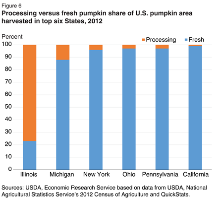 Illinois harvests the largest share of processing pumpkin acres among all States—almost 80 percent. Michigan is next with a little over 10 percent. Other States harvest less than 5 percent processing pumpkins.