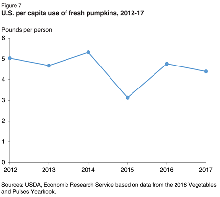 Annual per capita use of fresh pumpkins averaged 4.5 pounds per person over 2011 to 2016. Reduced use in 2015 correspond to reductions in supply.