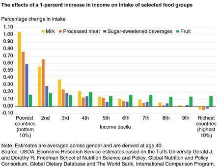 A bar chart showing the effect of a 1-percent increase in income on the intake of selected food groups by income decile.