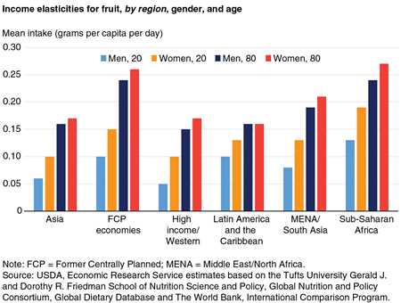 A bar chart showing income elasticities for fruit by region, gender, and age.