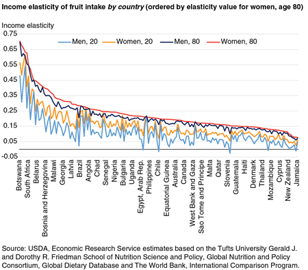 A line chart showing the income elasticity of fruit intake by country.